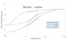 WEAV3D Fiber Length Scale Effects