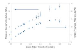 WEAV3D Fiber Volume Fraction vs. Modulus—Long Glass