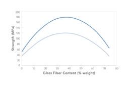 WEAV3D Fiber Weight Fraction vs. Strength—Long Glass