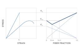 WEAV3D Ductile-Brittle Relationship—Continuous Fibers