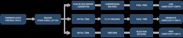 WEAV3D Composite Steps
