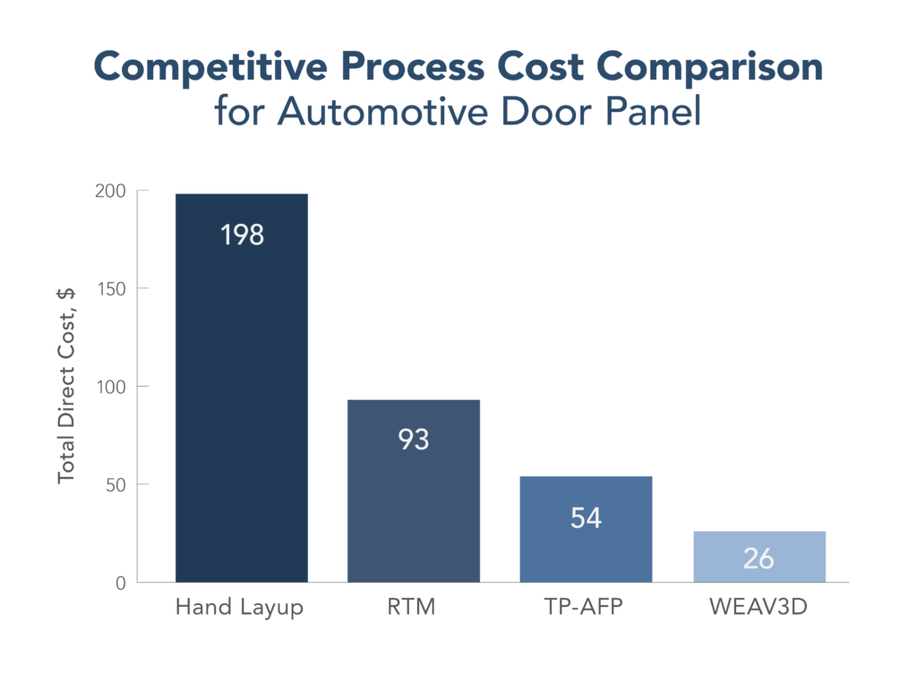 WEAV3D Competitive Process Cost Comparison for Automotive Door Panel