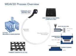 The WEAV3D Process