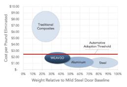 WEAV3D Technology Comparison